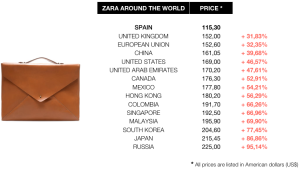 zara-prices-comparative-worldwide-wallet