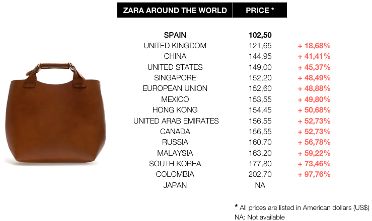 Zara Prices Comparative Worldwide Woman Bag