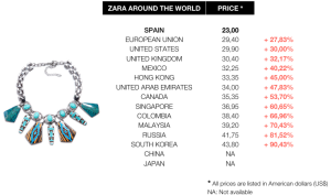 zara-prices-comparative-worldwide-woman-bracelet