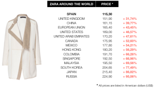 zara-prices-comparative-worldwide-woman-coat1