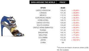 zara-prices-comparative-worldwide-woman-shoes