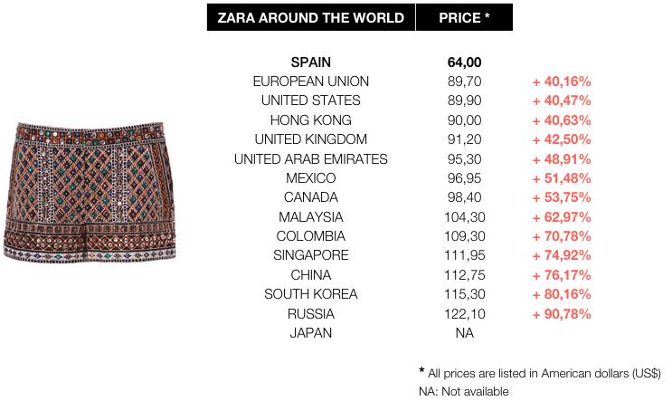 Zara Prices Worldwide Comparative Spain Is The Cheaper Zara